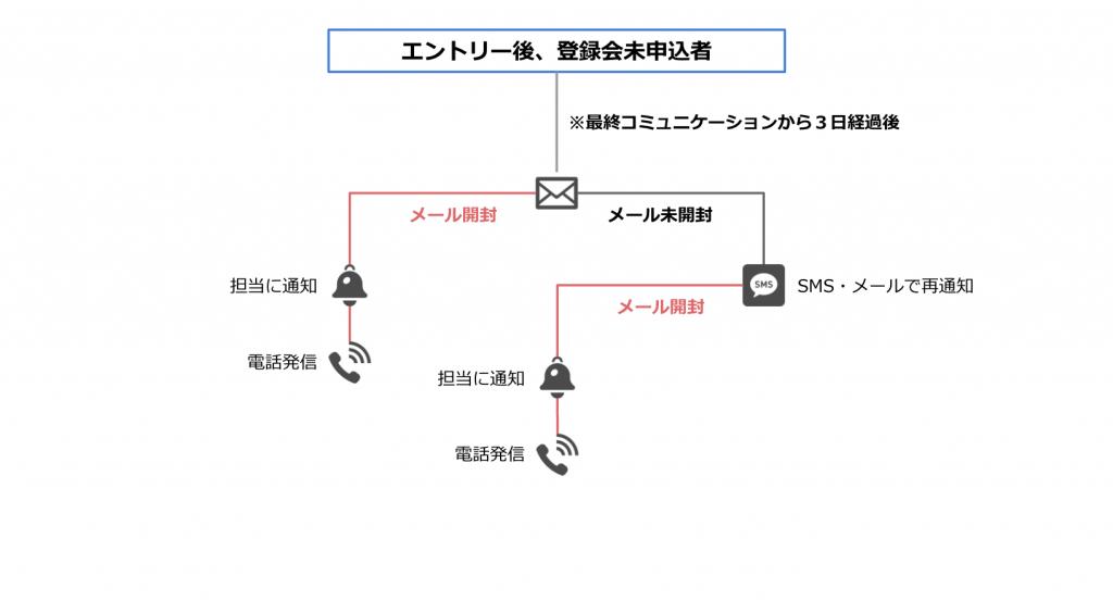 マーケティングオートメーションのシナリオ事例01
