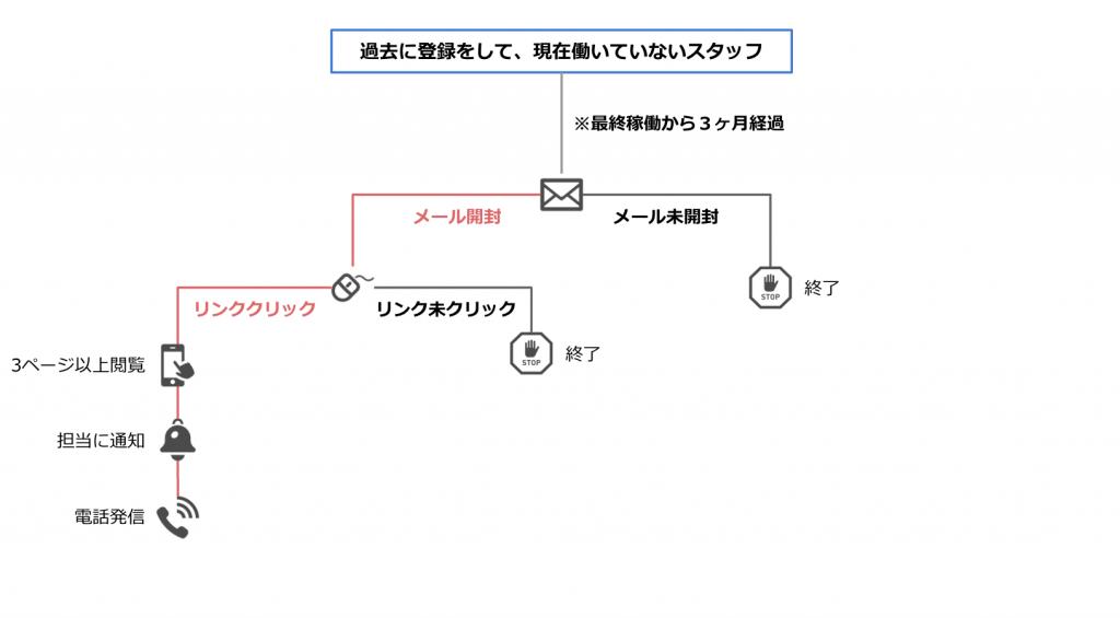 マーケティングオートメーションのシナリオ事例02