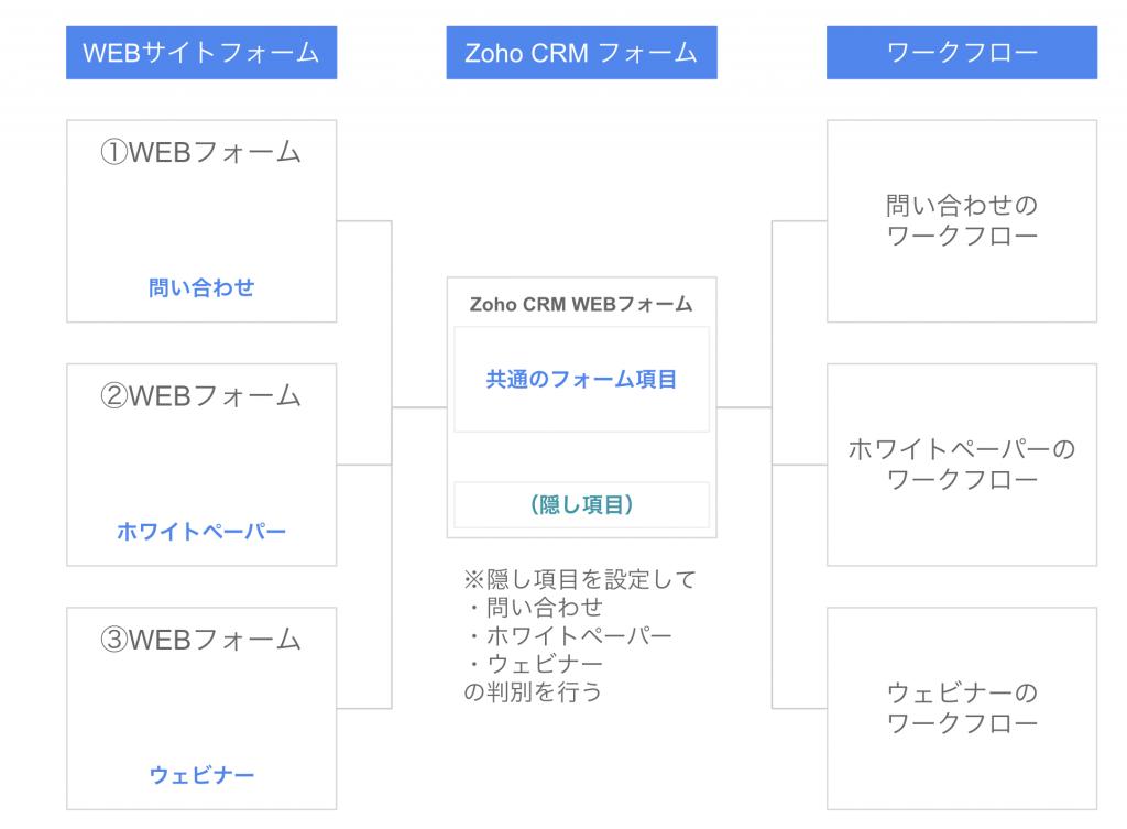 Zoho CRM でWEBフォームを活用するための全体像